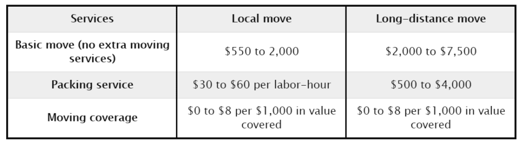 Local and Long Distance Move Cost