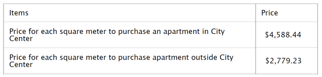 Apartment space in Miami