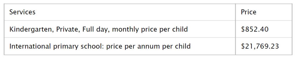 Childcare Cost in Miami