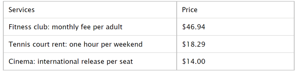 Sports and Leisure Cost in Miami