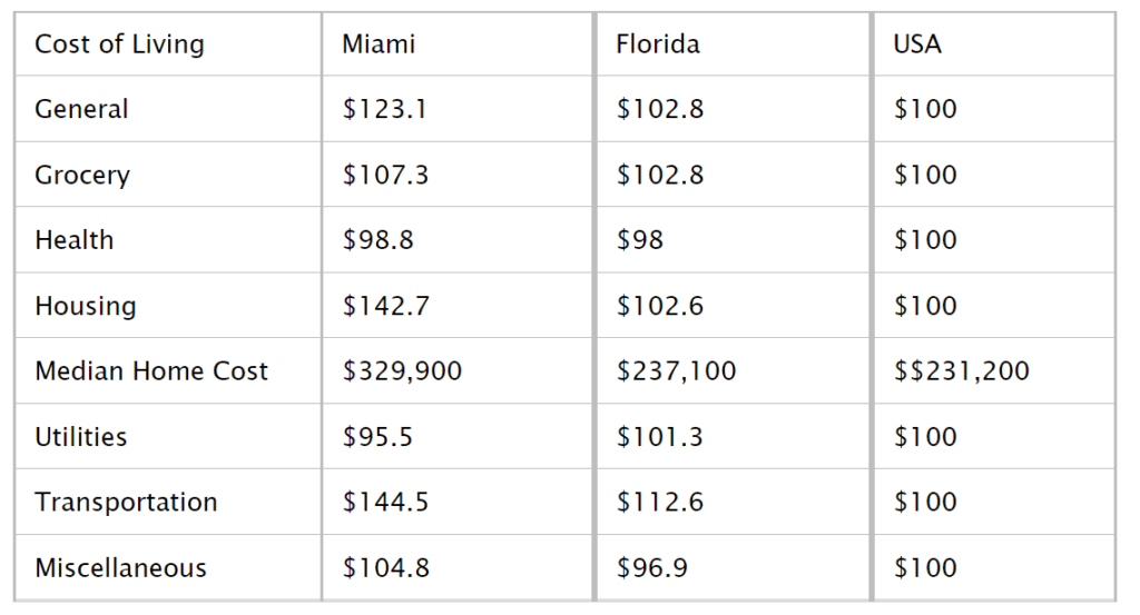 The Average Cost of Living in Miami