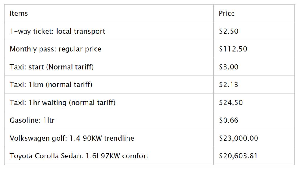 Transportation Cost in Miami