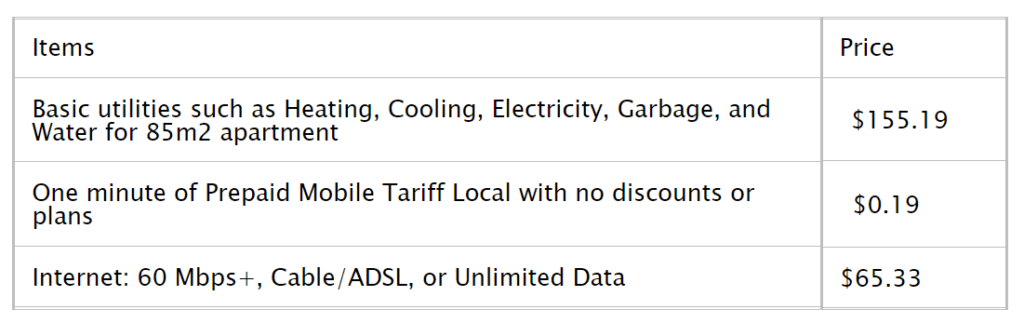 Utilities Cost in Miami