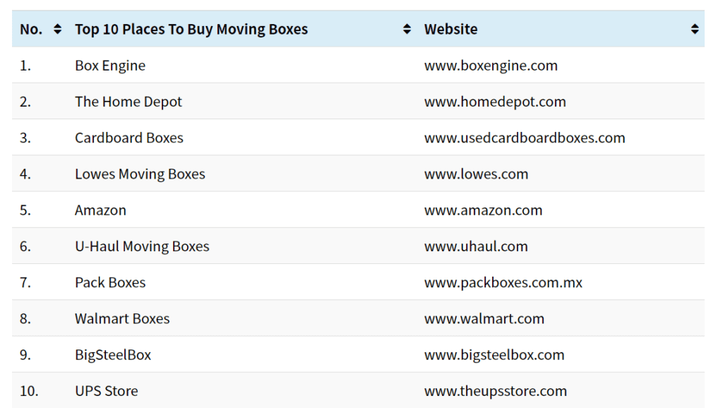 The Following Are The Best Places To Buy Moving Boxes