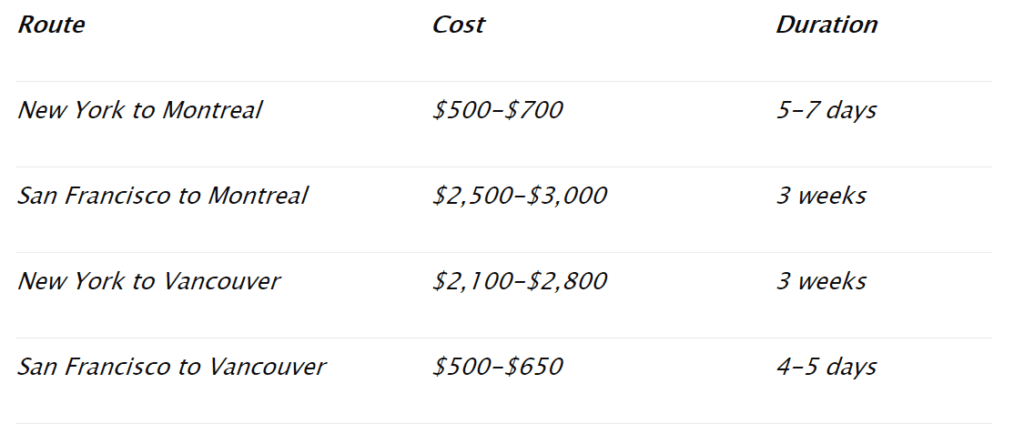 What is the Cost of Relocating from the United States of America to Canada?