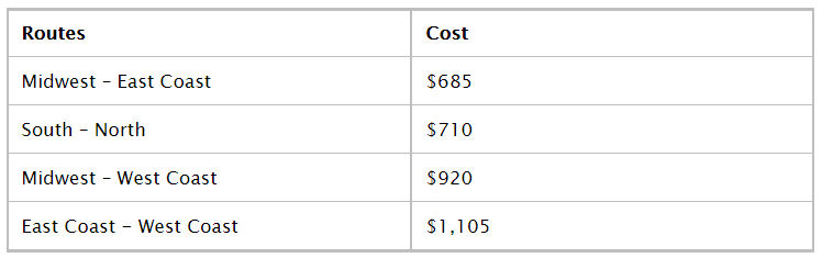 Average car shipping cost