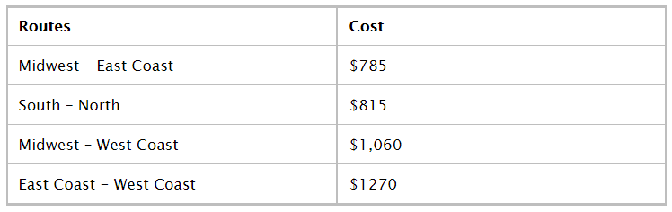 Average shipping cost for a truck or SUV