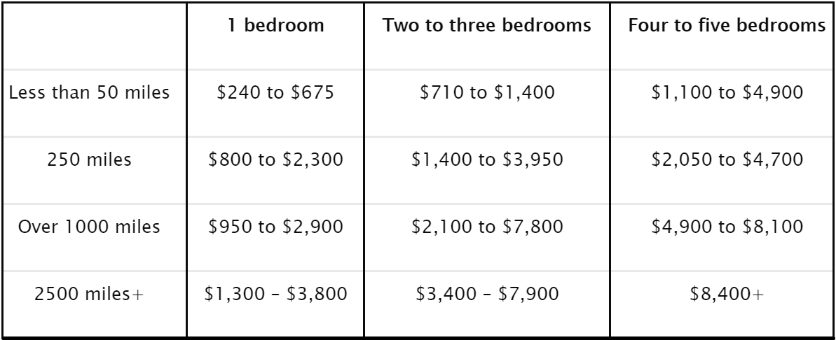 Updated Pricing for 2020 Moving Cost Calculator by Distance