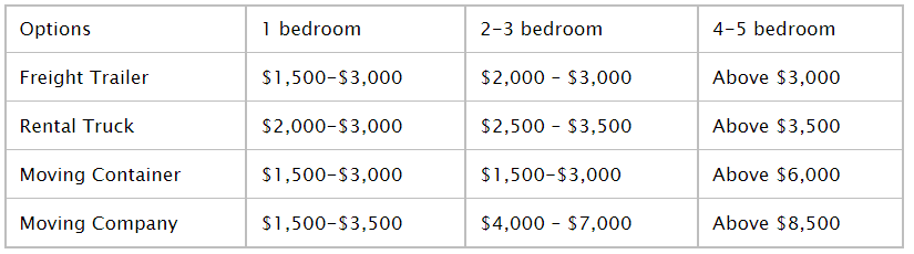 How much is the Cost of a Cross Country Move