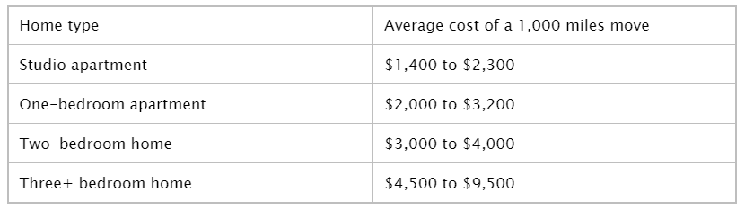 Average Cost of an Interstate Move