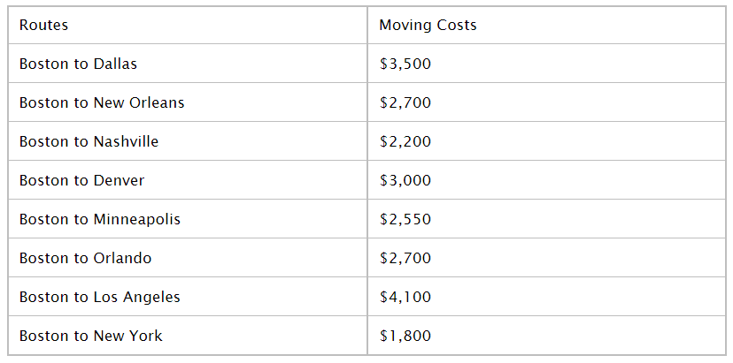 What Is The Typical Cost To Move From Boston To The Following Cities