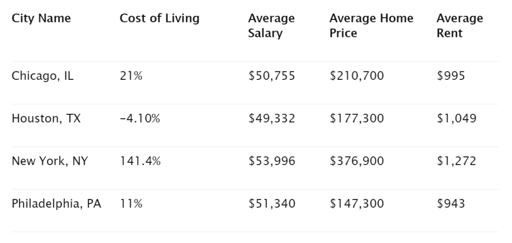 What's the Cost Of Living in Chicago?