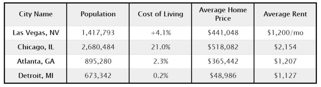 What is the Cost of Living in Las Vegas?