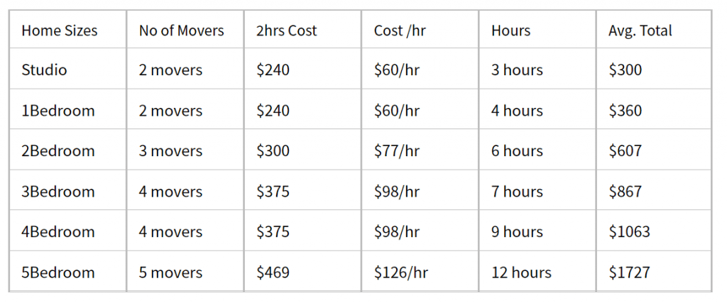 The Average Cost of Hiring Movers in Austin