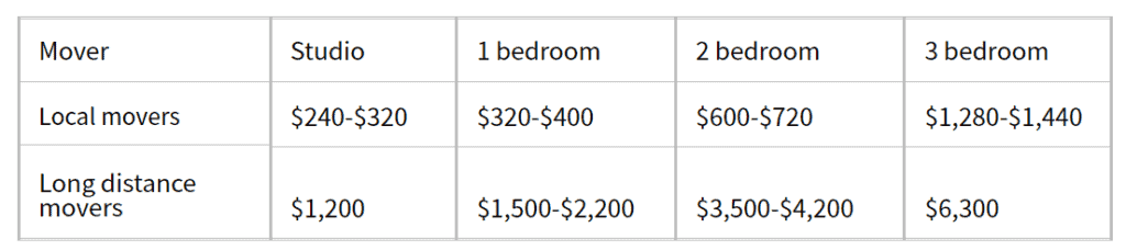 The cost to hire movers in summary
