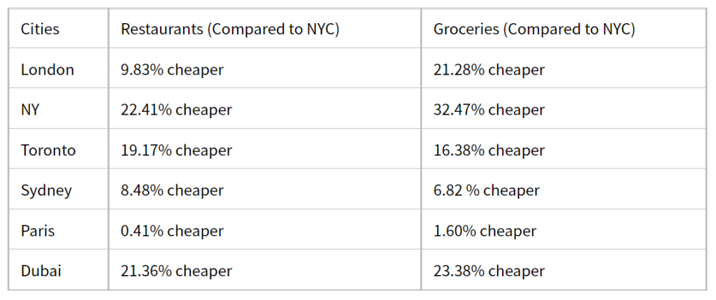 Costs of Food, Grocery, and Restaurant in Los Angeles
