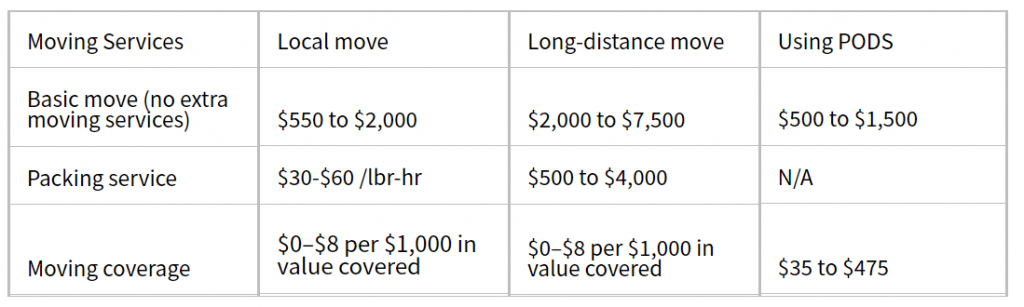 How Much Do Local Moving Companies Cost?
