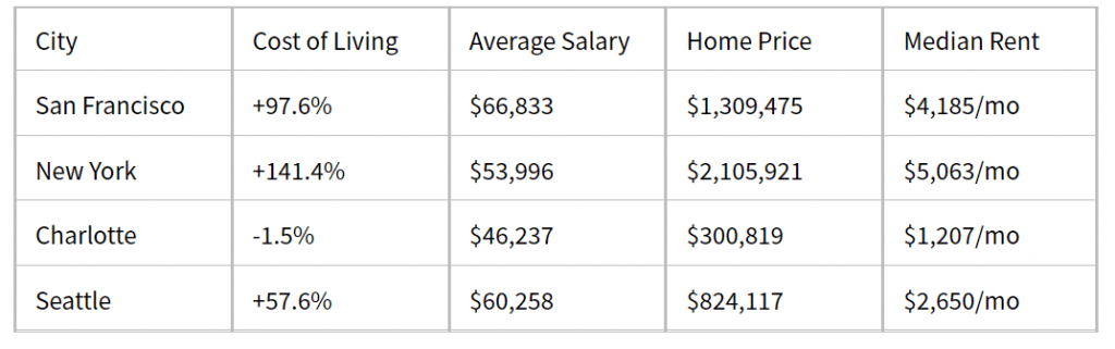 What is the Cost of Living in San Francisco