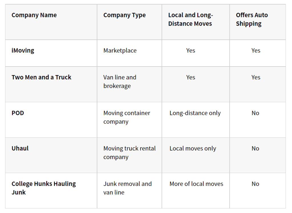 Compare Local Moving Companies