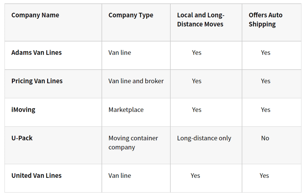 Compare Long-Distance Moving Companies