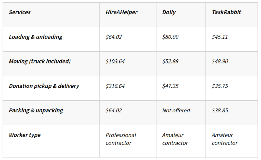 How Much do Moving Labor Services Cost